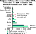 Projected change in energy-related CO2 emissions for IEA reference and alternative scenarios, 2004-2030