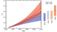 Projected change of global mean sea level
