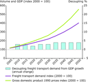 Projected decoupling of freight transport demand in Eastern Europe until 2050