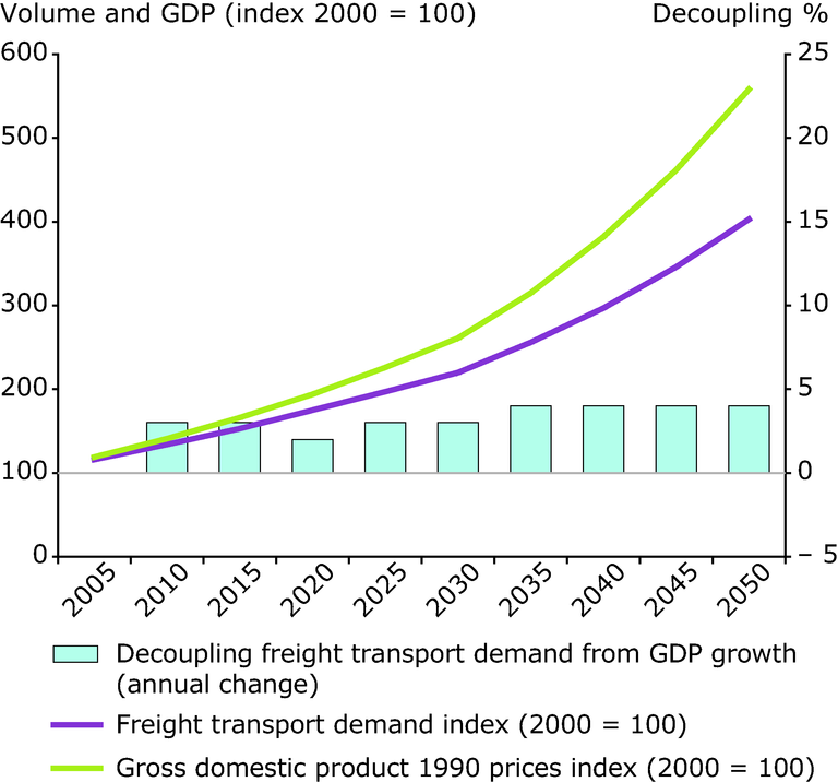 http://www.eea.europa.eu/data-and-maps/figures/projected-decoupling-of-freight-transport/projected-decoupling-of-freight-transport/image_large