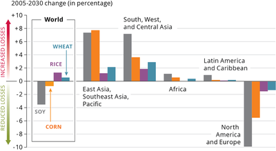 Projected differences in relative yield losses (RYL), for wheat, rice, maize and soybeans, for major world regions