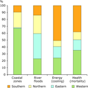 Projected distribution of economic costs from climate change and socio-economic developments by impact type and European region