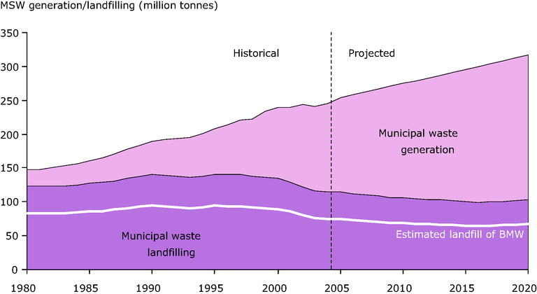 http://www.eea.europa.eu/data-and-maps/figures/projected-generation-and-landfilling-of-municipal-waste-in-the-eu-25/mw-projected-landfill.eps/image_large