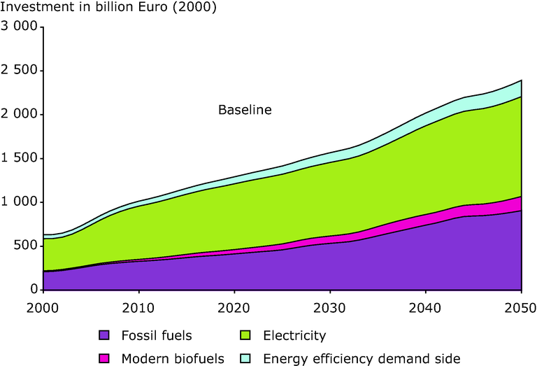 http://www.eea.europa.eu/data-and-maps/figures/projected-global-energy-investment-2000-50-baseline/figure-6-1-left.eps/image_large