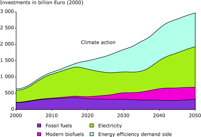 http://www.eea.europa.eu/data-and-maps/figures/projected-global-energy-investment-2000-50-climate-change-action-scenario/figure-6-1-right.eps/image_large
