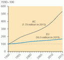 Projected number of scrapped cars in the ACs and EU+3 (1990?2015)