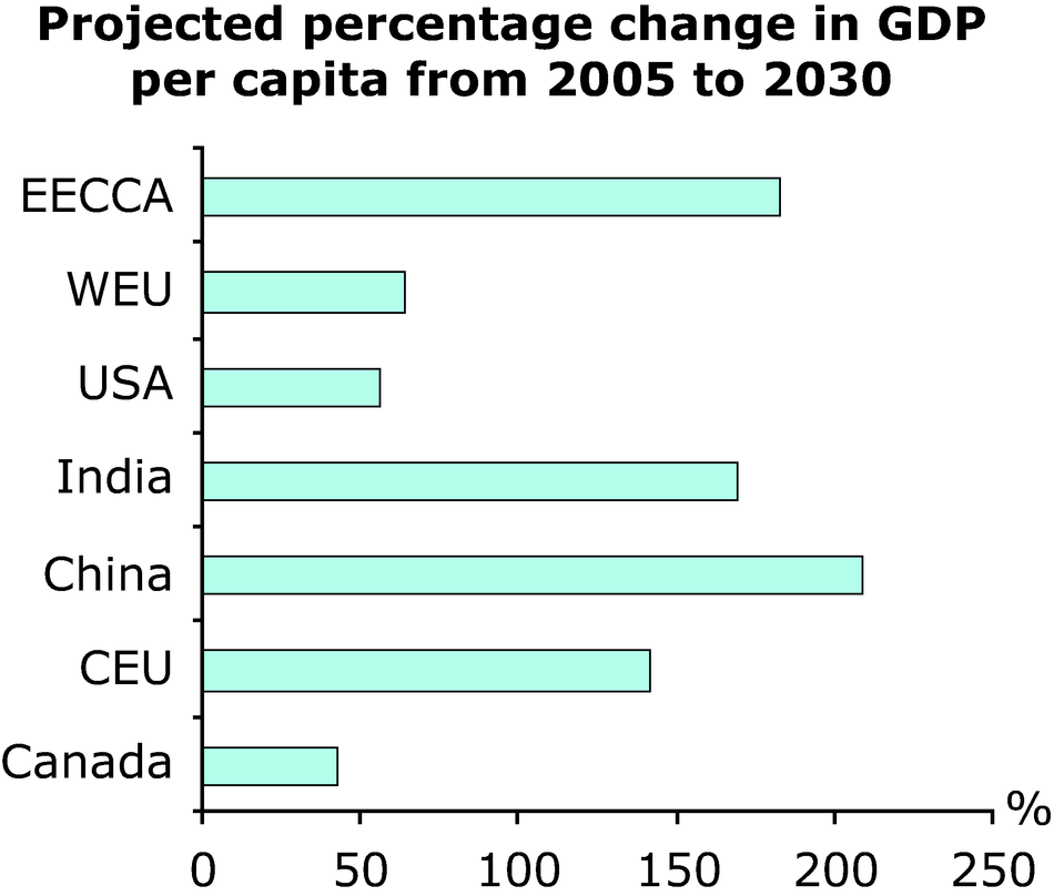 Projected percentage change in GDP per capita from 2005 to 2030