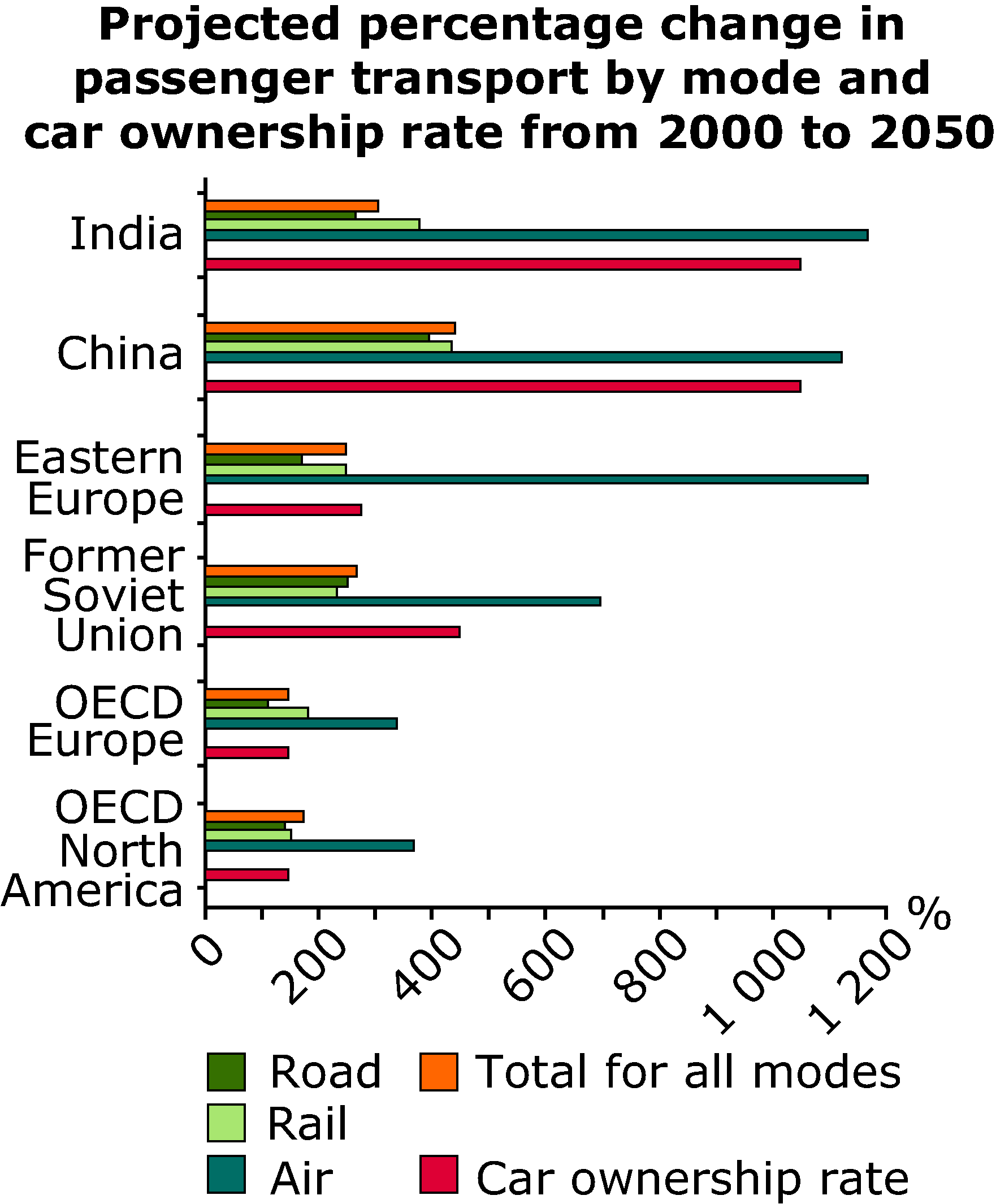 Projected percentage change in passenger transport by mode and car ownership rate from 2000 to 2050
