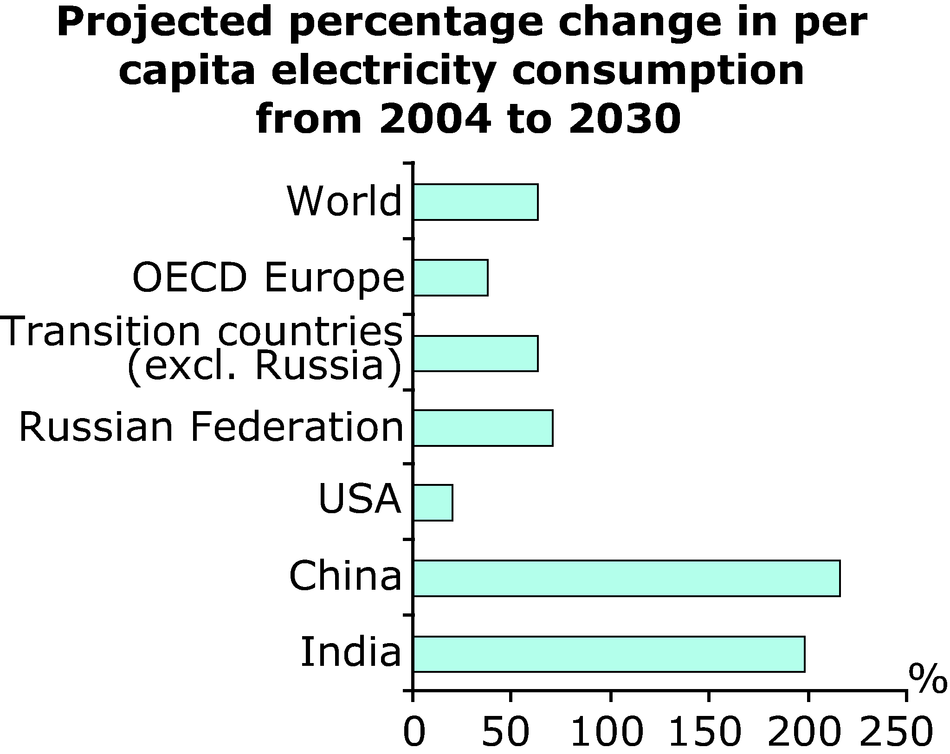 Projected percentage change in per capita electricity consumption from 2004 to 2030