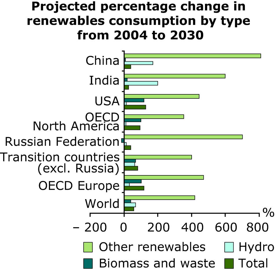 Projected percentage change in renewables consumption by type from 2004 to 2030