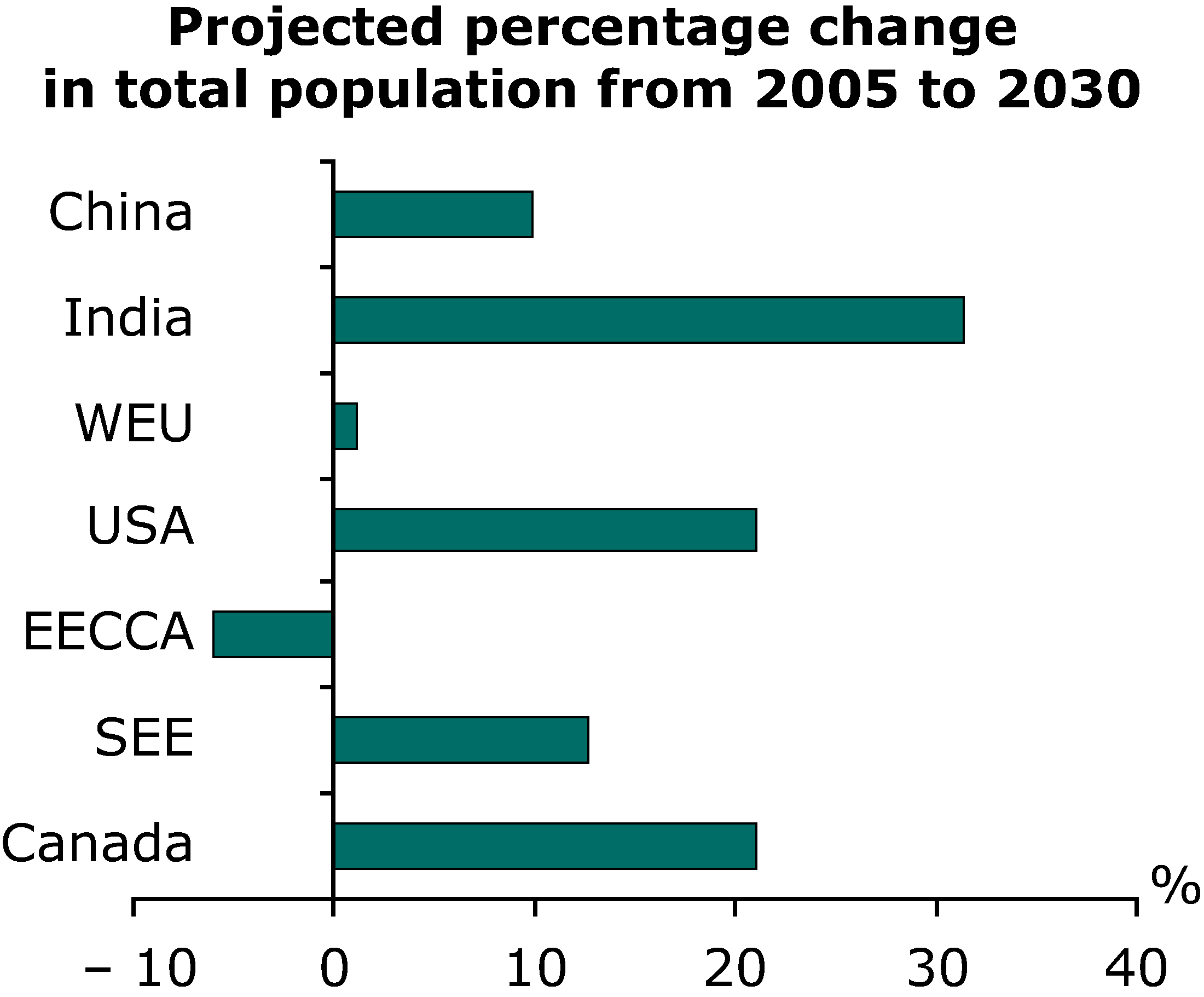 Projected percentage change in total population from 2005 to 2030