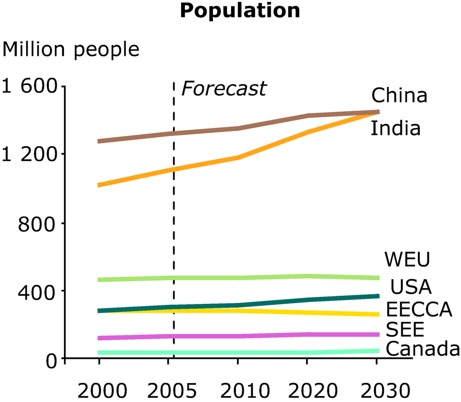 Projected population