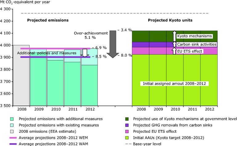 http://www.eea.europa.eu/data-and-maps/figures/projected-progress-towards-eu15-kyoto-target-1/figure-7-6-ghg-trends-and-projections-2009.eps/image_large