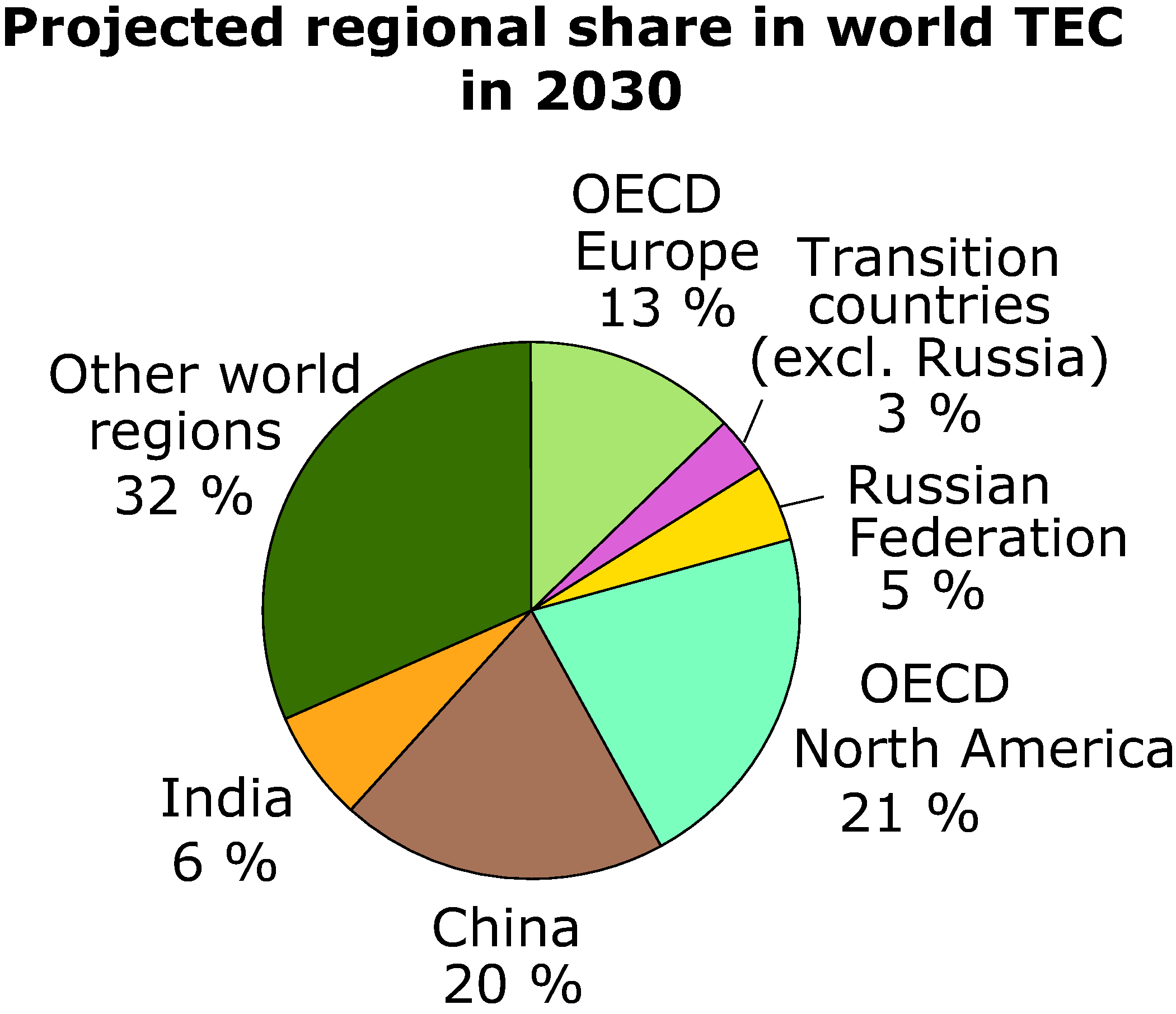 Projected regional share in world TEC in 2030