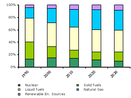 Projected structure of total energy consumption in the EU 25