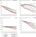 Projected changes in the volume of all mountain glaciers and ice caps in the European glaciated regions