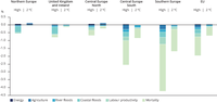Projected welfare impacts of climate change for different EU regions and sectors for two emissions scenarios