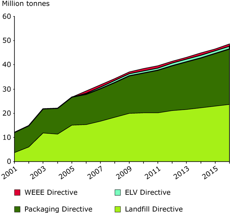 https://www.eea.europa.eu/data-and-maps/figures/projection-of-waste-diverted-away-from-landfill-eu-25/chapter-6-figure-6-23-belgrade.eps/image_large