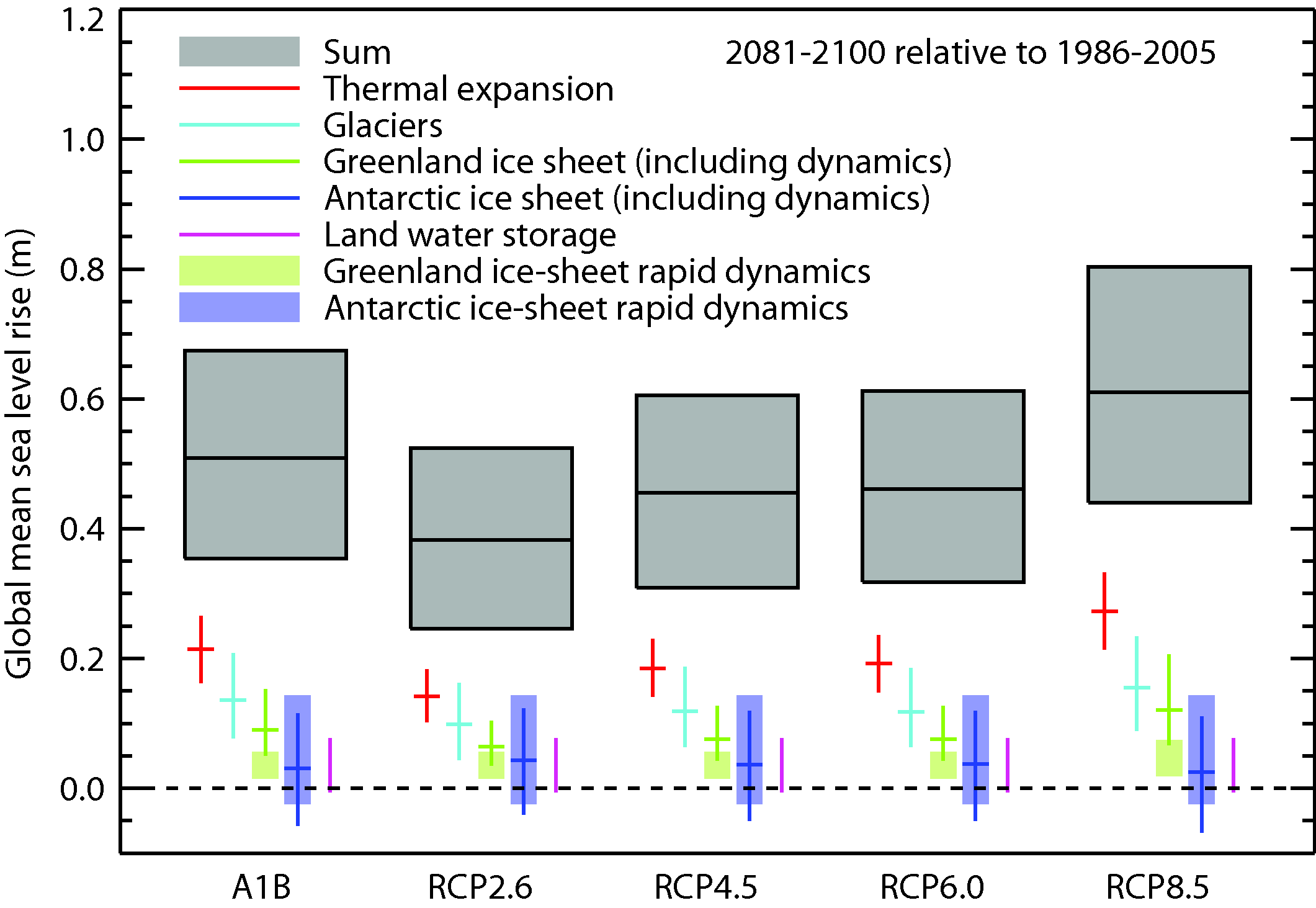 Projections for global mean sea level rise and its contributions
