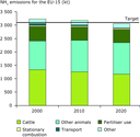 Projections of ammonia emissions to 2020 for the EU-15