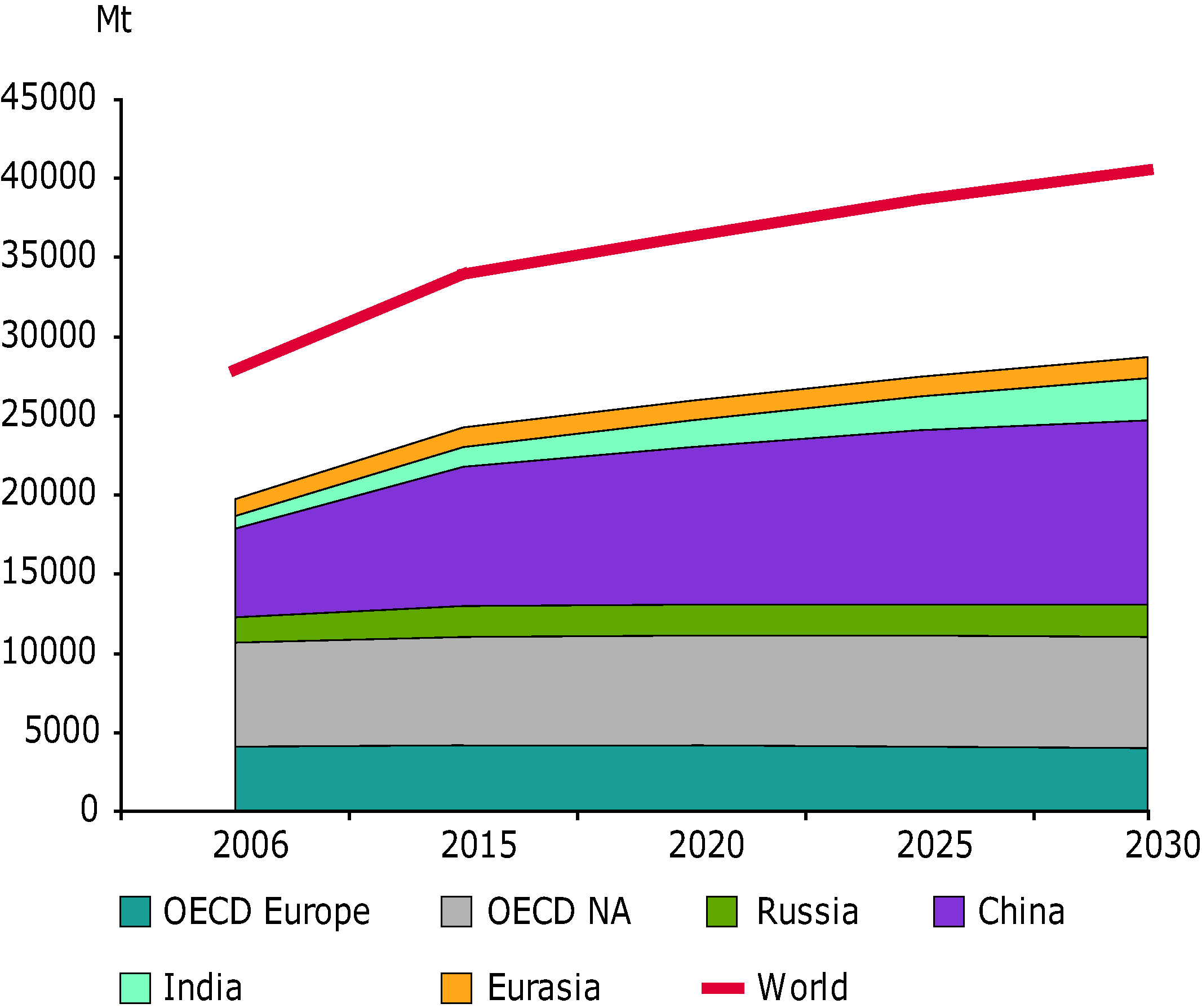 Projections of energy related GHG emissions by region from 2006 t0 2030