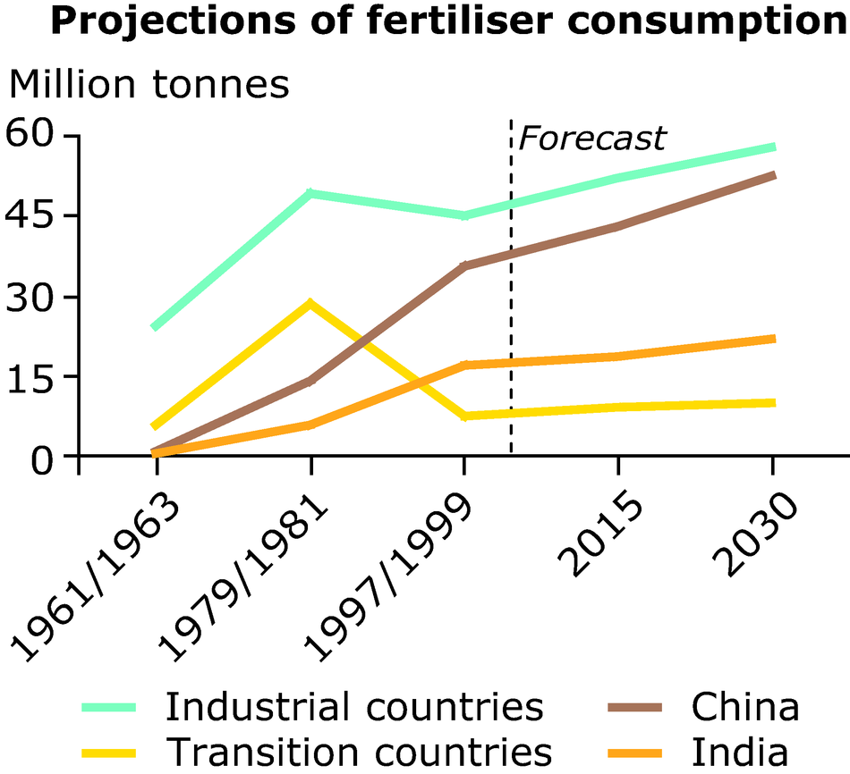 Projections of fertiliser consumption
