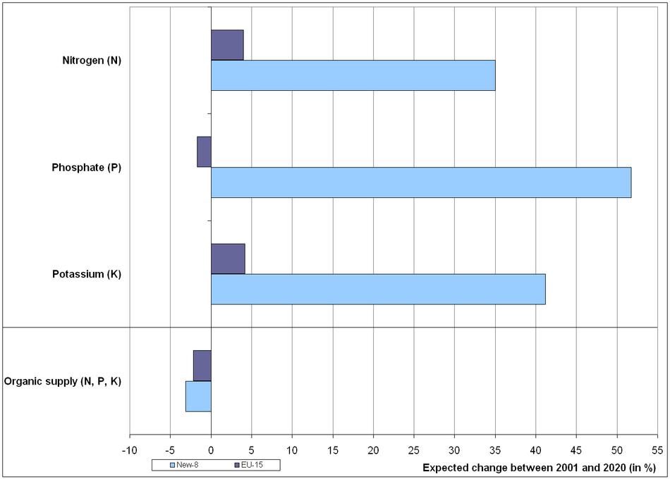 Projections of fertilizer consumption