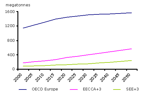 Projections of total emissions of CO2 from road transport from 2000 to 2050