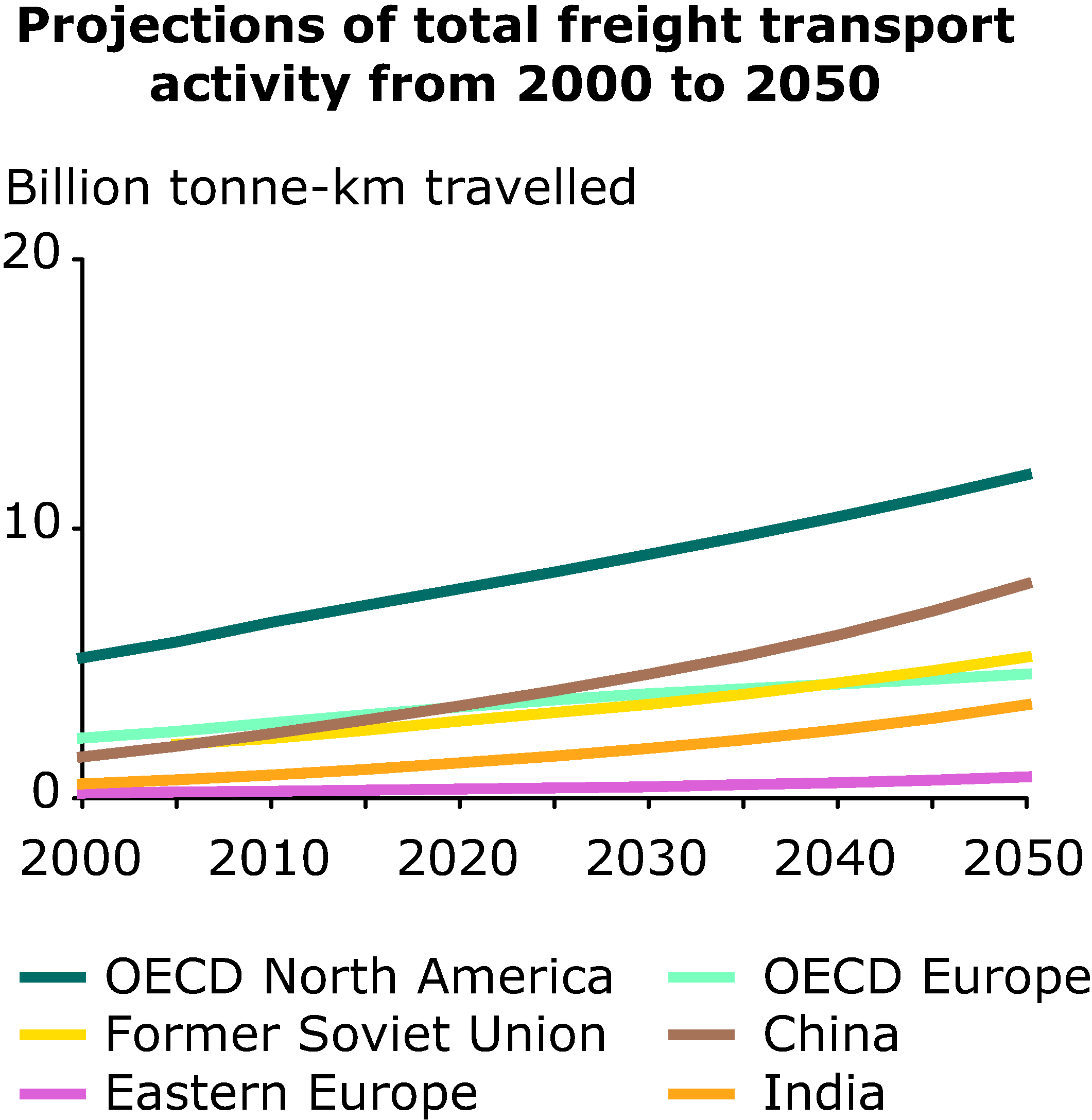 Projections of total freight transport activity from 2000 to 2050
