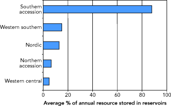 http://www.eea.europa.eu/data-and-maps/figures/proportion-of-annual-renewable-freshwater-resources-stored-in-reservoirs-in-european-regions/figure05_13.png/image_large