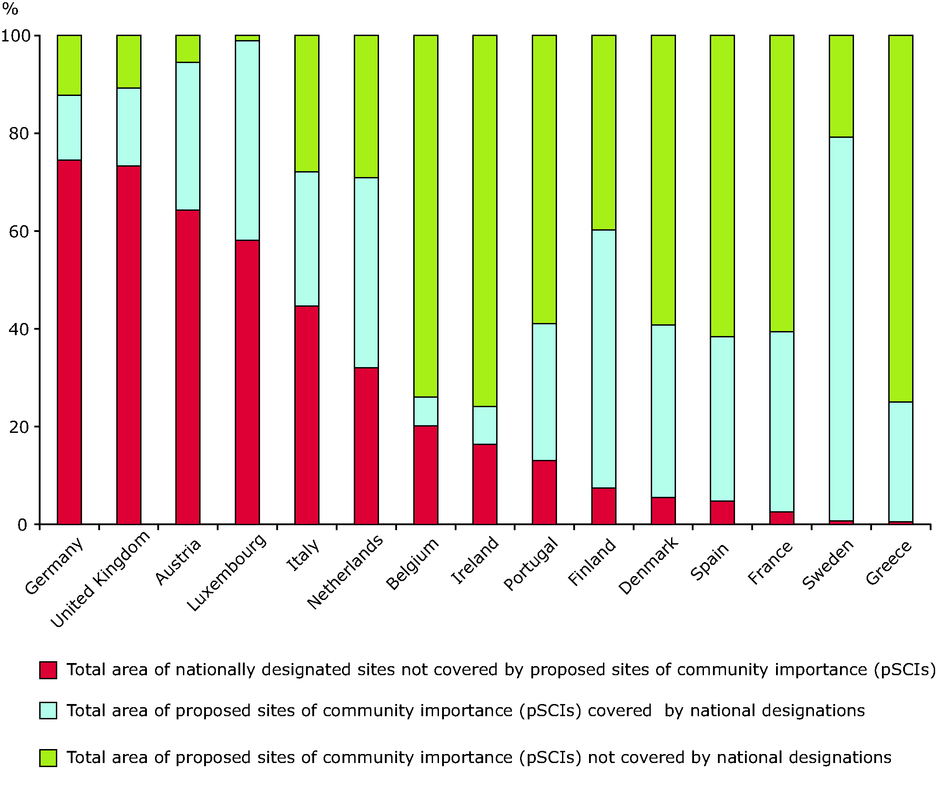 Proportion of total surface area designated only for the habitats directive, protected only by national instruments, and covered by both (sites of Community importance - SCIs)