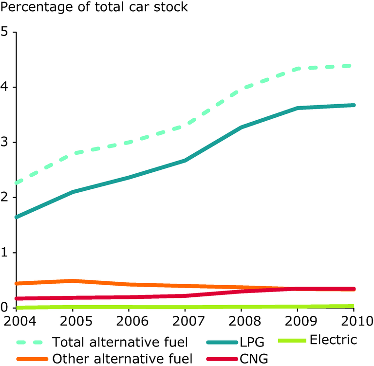 https://www.eea.europa.eu/data-and-maps/figures/proportion-of-vehicle-stock-by-1/percentage-of-car-stock-by/image_large