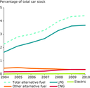 Percentage of car stock by alternative fuel type (AFV) (selected EEA-32 member countries) - Eps file