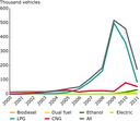 Percentage of total bus stock by alternative fuel type (selected EEA-32 member countries) - Eps file