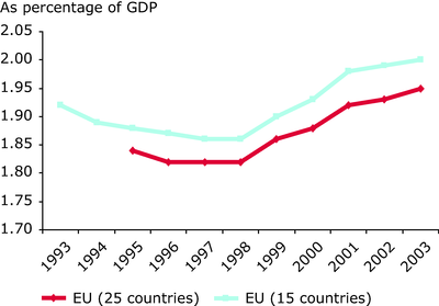 Public and private sector expenditure on research and development in EU-25