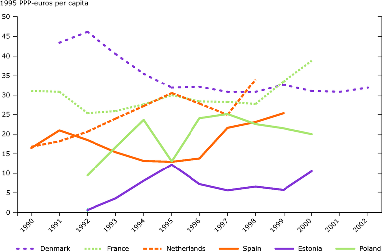 https://www.eea.europa.eu/data-and-maps/figures/public-investments-for-sewers-and-wastewater-treatment-in-euro-per-capita-1990-2002/fig_11.eps/image_large