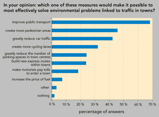 Public opinion regarding solutions to transport problems* — European