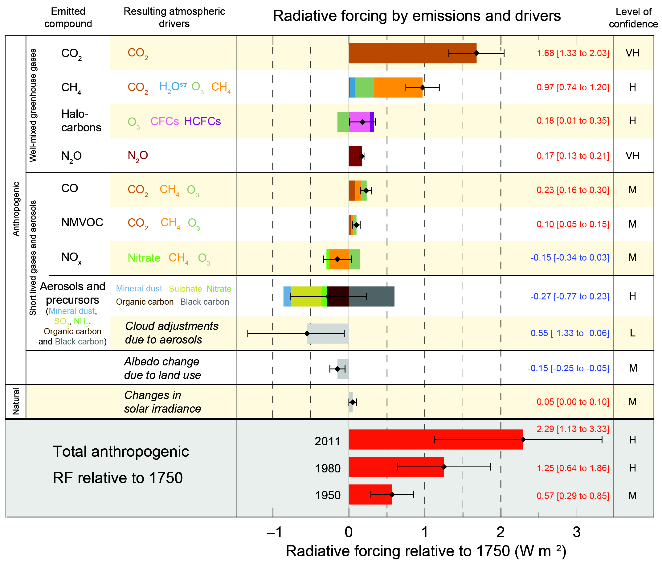 Radiative forcing estimates in 2011 relative to 1750 and aggregated uncertainties for the main drivers of climate change