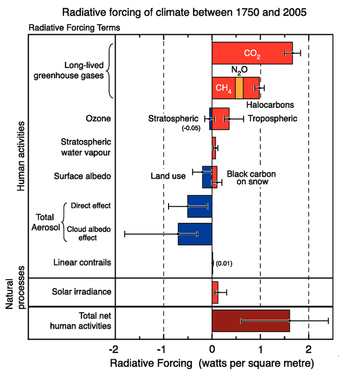 https://www.eea.europa.eu/data-and-maps/figures/radiative-forcing-of-climate-between/csi013_fig07.png/image_large