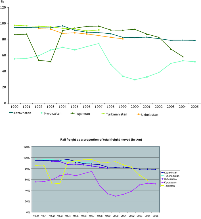 http://www.eea.europa.eu/data-and-maps/figures/rail-freight-as-a-proportion-of-total-freight-moved-in-central-asia-tkm/figure-7-3-eea-unep.eps/image_large