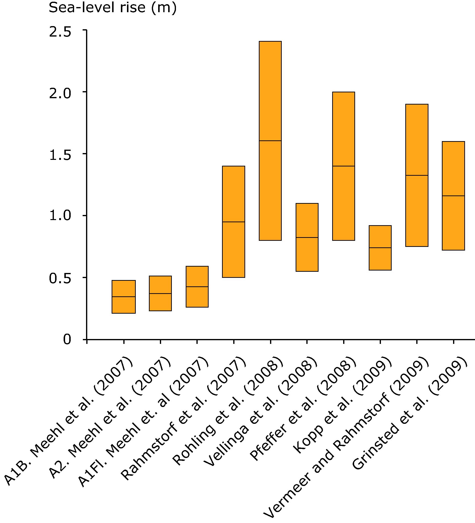 Range of high-end estimates of global sea-level rise published after the IPCC AR4