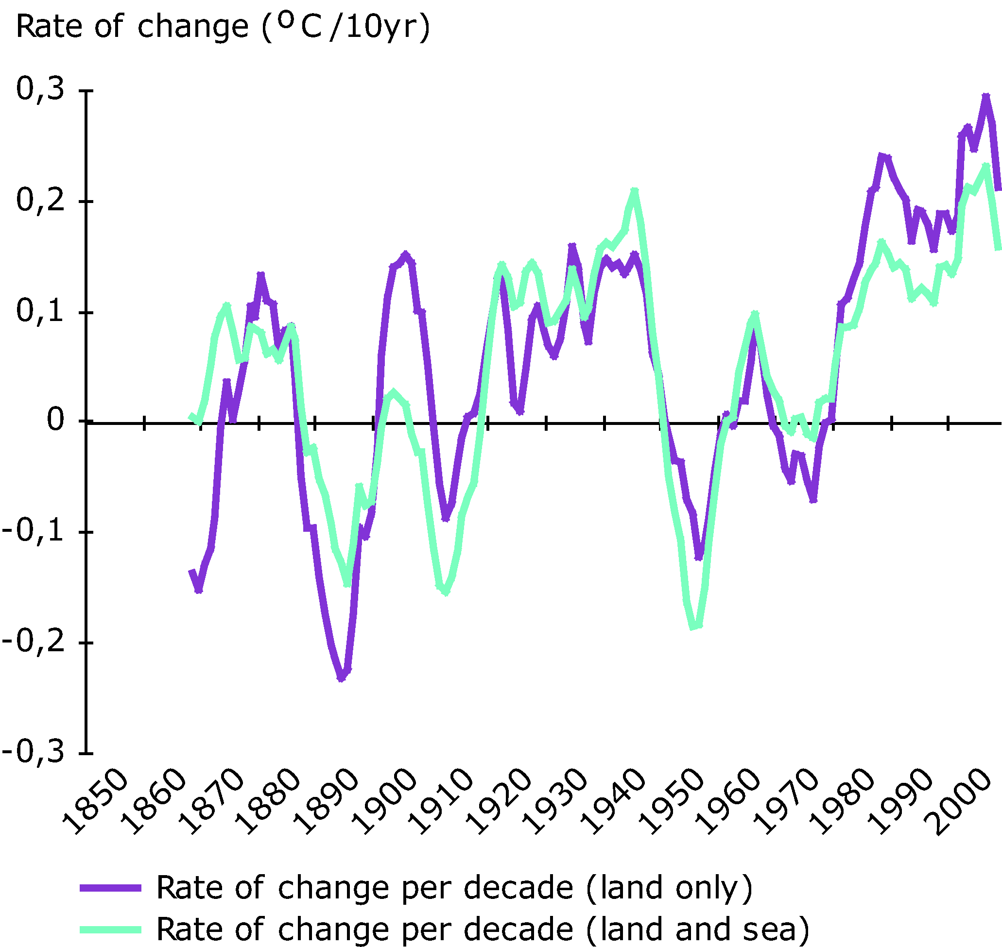 Rate of change of global average temperature, 1850-2008 (in oC per decade)