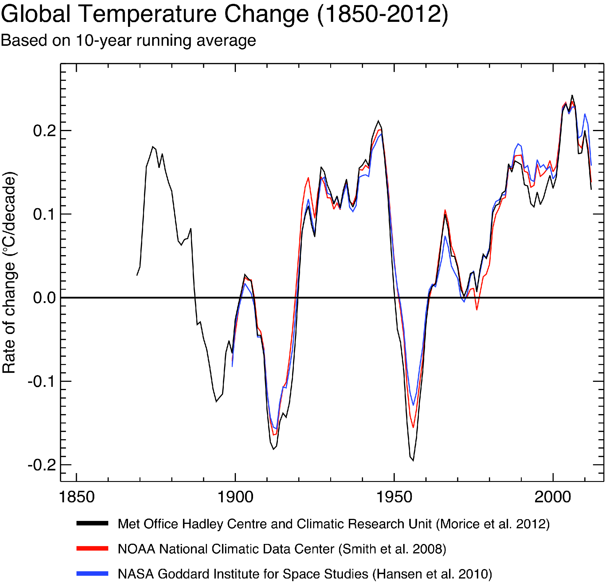Rate of change of global average temperature, 1850–2012 (in ºC per decade)