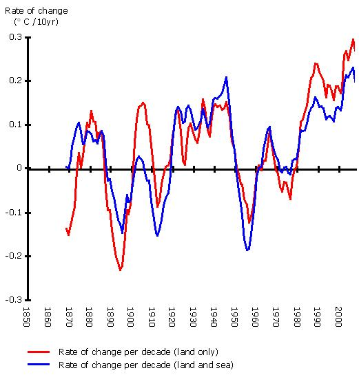 Rate of change of global average temperature, 1850-2007 (in oC per decade)