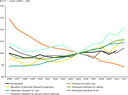 Real change in transport prices by mode in the EU‑27
