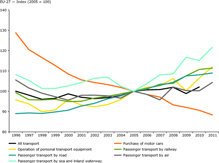 http://www.eea.europa.eu/data-and-maps/figures/real-change-in-transport-prices-1/real-change-in-transport-prices/image_large