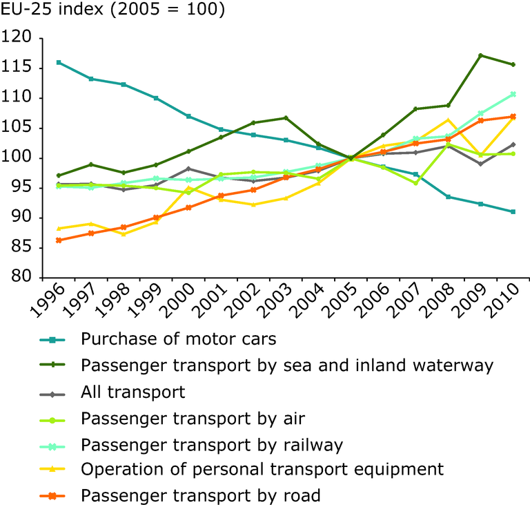 http://www.eea.europa.eu/data-and-maps/figures/real-change-in-transport-prices/real-change-in-transport-prices/image_large