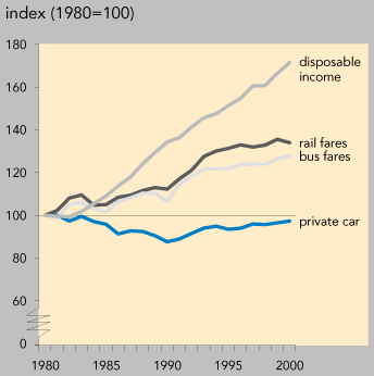 https://www.eea.europa.eu/data-and-maps/figures/real-changes-in-the-price-of-passenger-transport-uk/fig22/image_large