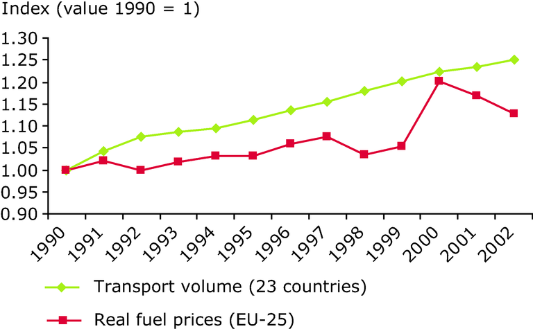 http://www.eea.europa.eu/data-and-maps/figures/real-fuel-prices-and-transport-volumes-have-increased-since-1990/annex-figure-3-term-2005.eps/image_large