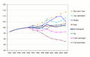 Real price indices of passenger transport based on a fixed transport product in the 25 EU Member States (1996 = 100)